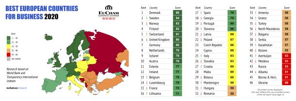 Best European Countries for Business 2020